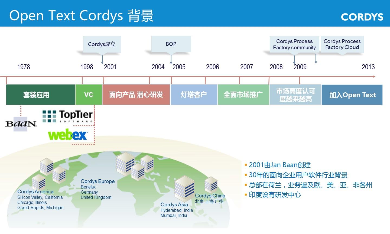 Cordys-Opentext数据平台