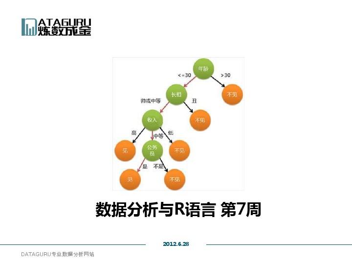 炼数成金-数据分析与R语言07