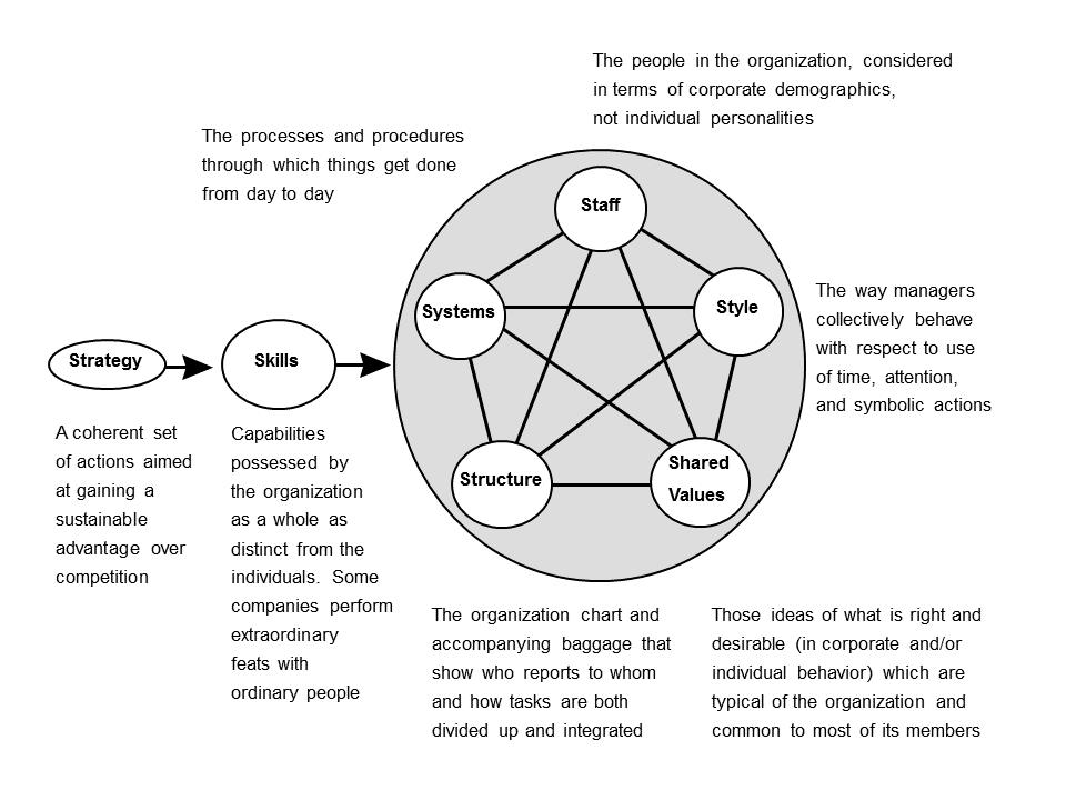 麦肯锡-分析问题的框架和思路