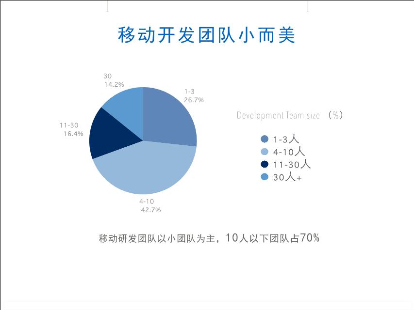 -2013移动开发工具调研报告