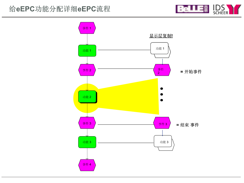 -ARIS流程工具集培训(下)