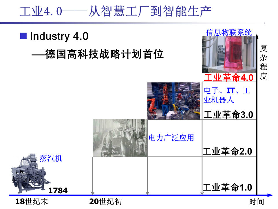 -工业4.0从智慧工厂到智能生产