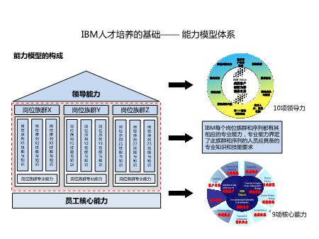-IBM人才培养的基础 能力模型体系