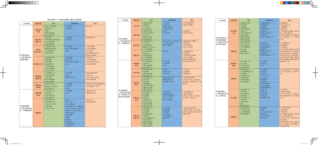 -项目管理 47 个管理过程输入输出工具技术
