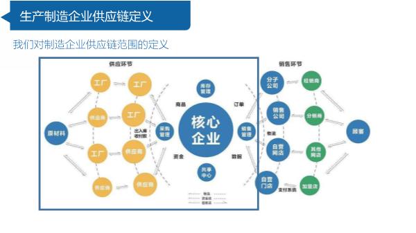 -生产制造行业供应链大数据分析实践